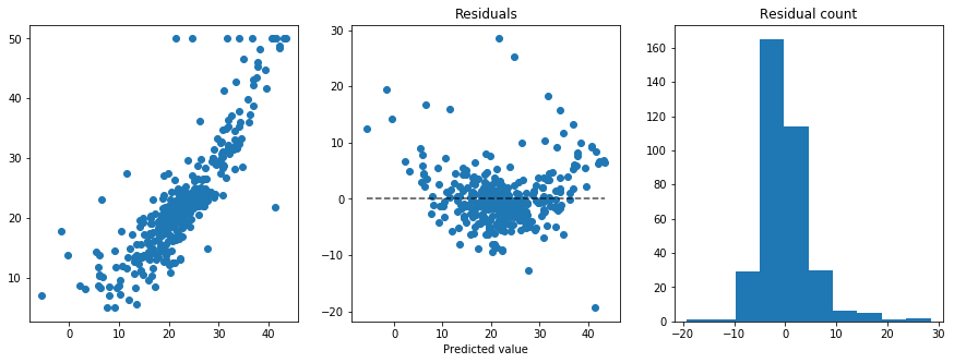 Predicting house prices with linear regression | Daniel Daza